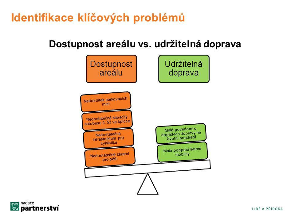 Identifikace klíčových problémů Dostupnost areálu vs.