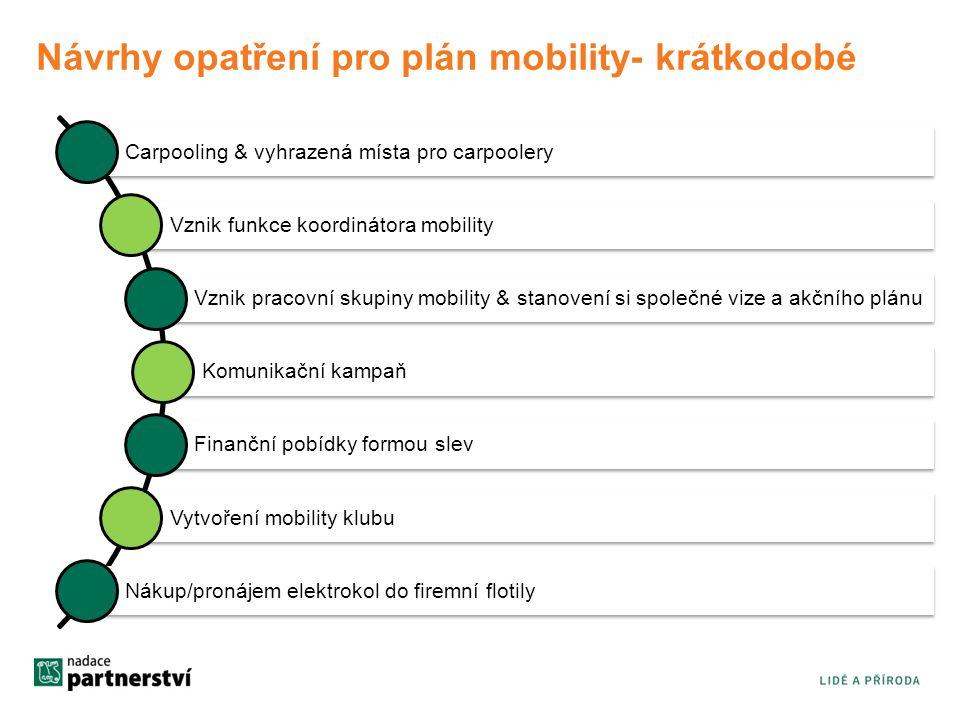Návrhy opatření pro plán mobility- krátkodobé Carpooling & vyhrazená místa pro carpoolery Vznik funkce koordinátora mobility Vznik pracovní skupiny mobility & stanovení si společné vize a akčního plánu Komunikační kampaň Finanční pobídky formou slev Vytvoření mobility klubu Nákup/pronájem elektrokol do firemní flotily