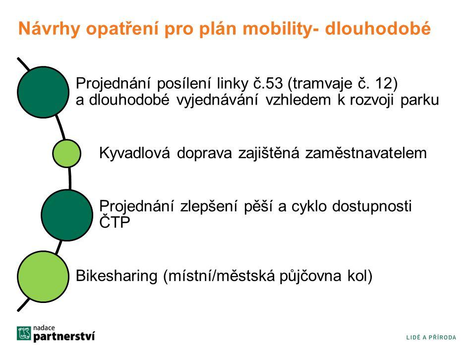 Návrhy opatření pro plán mobility- dlouhodobé Projednání posílení linky č.53 (tramvaje č.