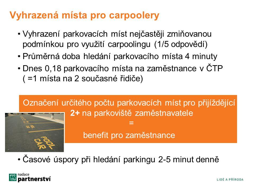 Vyhrazená místa pro carpoolery Vyhrazení parkovacích míst nejčastěji zmiňovanou podmínkou pro využití carpoolingu (1/5 odpovědí) Průměrná doba hledání parkovacího místa 4 minuty Dnes 0,18 parkovacího místa na zaměstnance v ČTP ( =1 místa na 2 současné řidiče) Označení určitého počtu parkovacích míst pro přijíždějící 2+ na parkoviště zaměstnavatele = benefit pro zaměstnance Časové úspory při hledání parkingu 2-5 minut denně