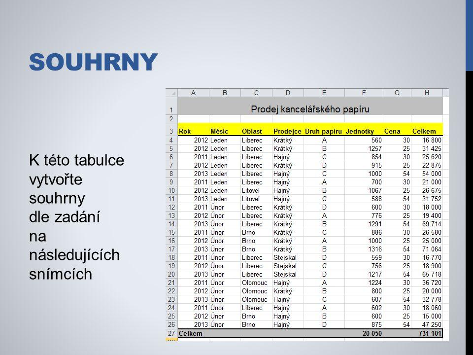 SOUHRNY K této tabulce vytvořte souhrny dle zadání na následujících snímcích