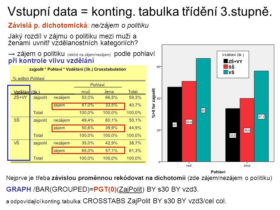 Vstupní data = konting.tabulka třídění 3.stupně. Závislá p.