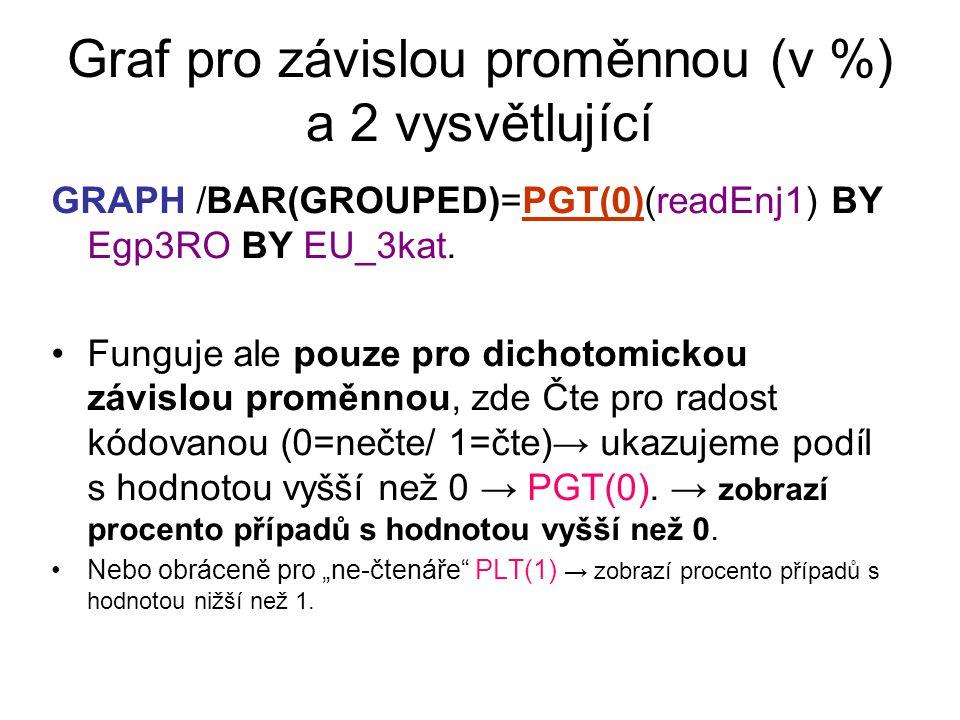 Graf pro závislou proměnnou (v %) a 2 vysvětlující GRAPH /BAR(GROUPED)=PGT(0)(readEnj1) BY Egp3RO BY EU_3kat.