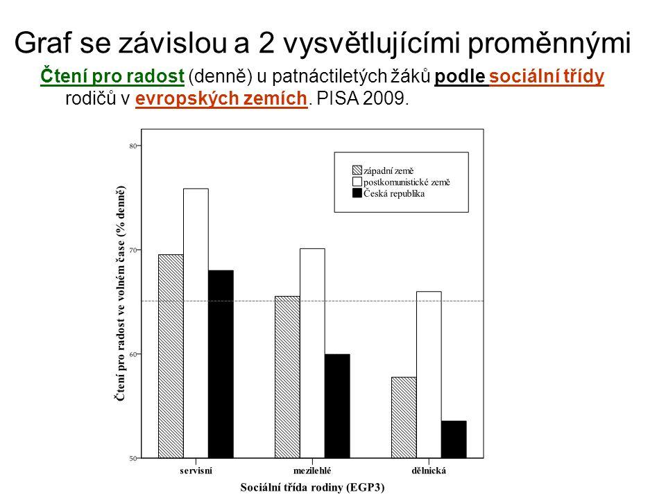 Graf se závislou a 2 vysvětlujícími proměnnými Čtení pro radost (denně) u patnáctiletých žáků podle sociální třídy rodičů v evropských zemích.