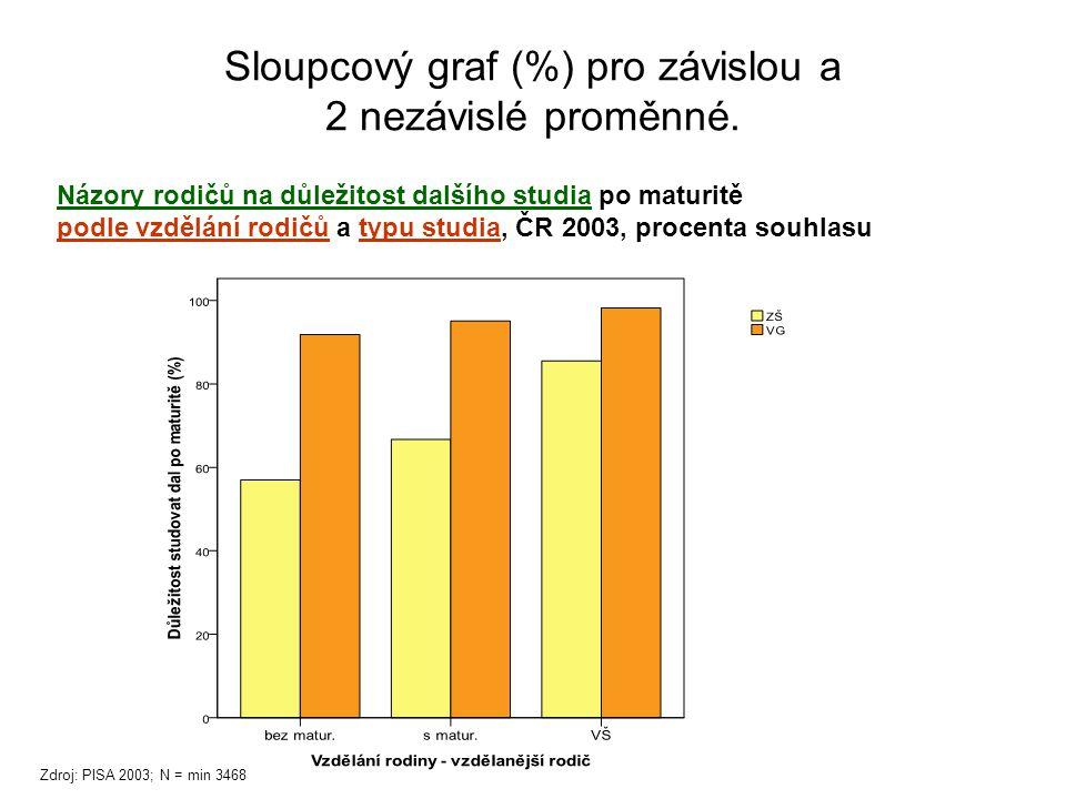 Sloupcový graf (%) pro závislou a 2 nezávislé proměnné.