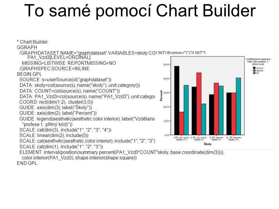 To samé pomocí Chart Builder * Chart Builder.