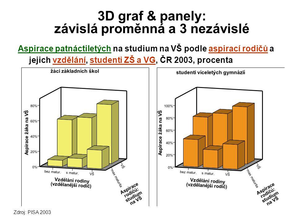 3D graf & panely: závislá proměnná a 3 nezávislé Aspirace patnáctiletých na studium na VŠ podle aspirací rodičů a jejich vzdělání, studenti ZŠ a VG, ČR 2003, procenta Zdroj: PISA 2003