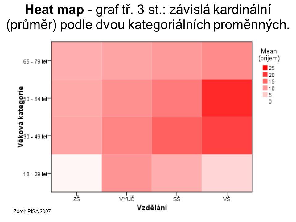 Heat map - graf tř.3 st.: závislá kardinální (průměr) podle dvou kategoriálních proměnných.