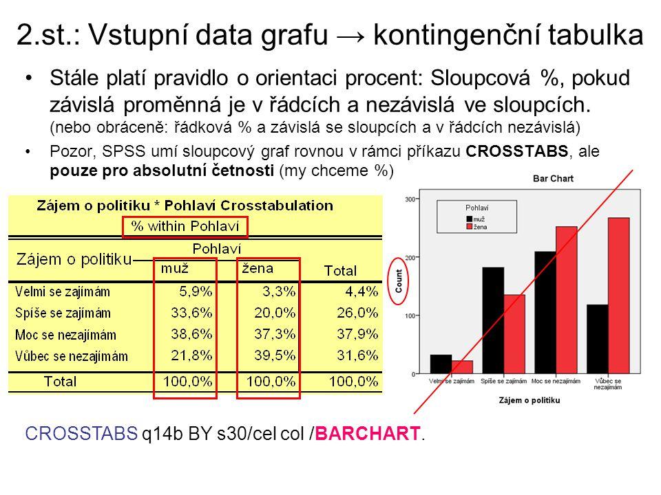 2.st.: Vstupní data grafu → kontingenční tabulka Stále platí pravidlo o orientaci procent: Sloupcová %, pokud závislá proměnná je v řádcích a nezávislá ve sloupcích.
