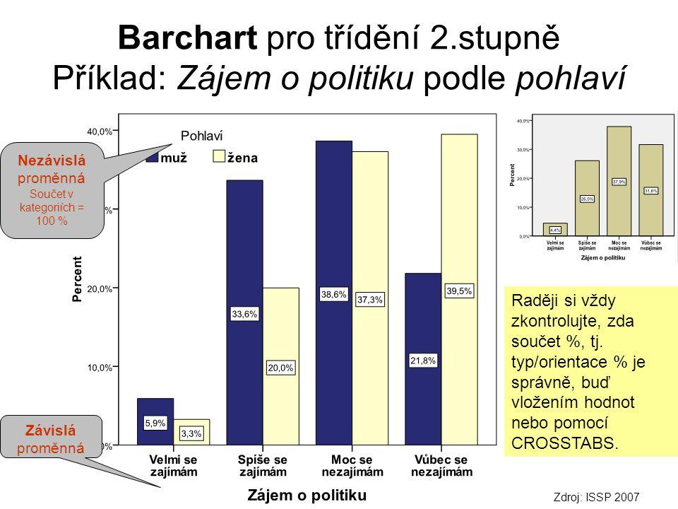 Barchart pro třídění 2.stupně Příklad: Zájem o politiku podle pohlaví Zdroj: ISSP 2007 Nezávislá proměnná Součet v kategoriích = 100 % Závislá proměnná Raději si vždy zkontrolujte, zda součet %, tj.