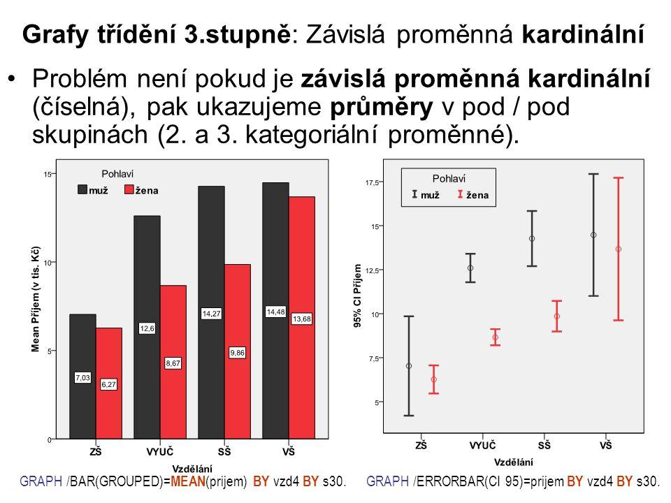 Grafy třídění 3.stupně: Závislá proměnná kardinální Problém není pokud je závislá proměnná kardinální (číselná), pak ukazujeme průměry v pod / pod skupinách (2.