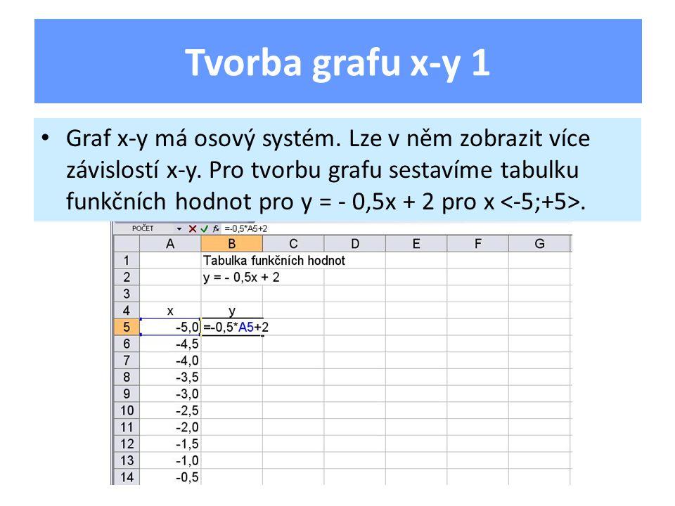 Graf x-y má osový systém. Lze v něm zobrazit více závislostí x-y. Pro tvorbu grafu sestavíme tabulku funkčních hodnot pro y = - 0,5x + 2 pro x. Tvorba
