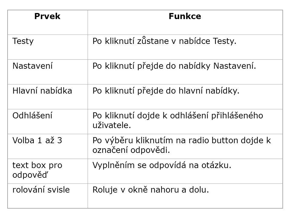 PrvekFunkce TestyPo kliknutí zůstane v nabídce Testy.
