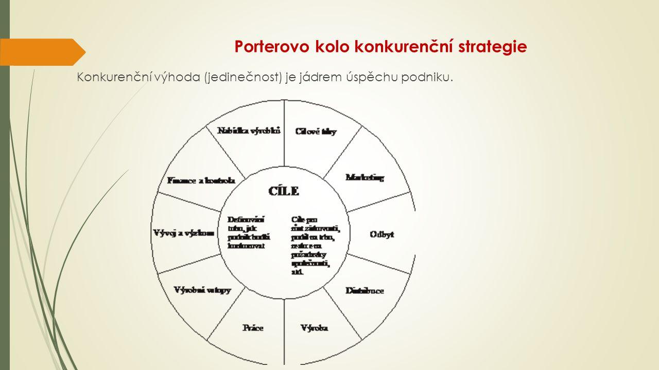 Porterovo kolo konkurenční strategie Konkurenční výhoda (jedinečnost) je jádrem úspěchu podniku.