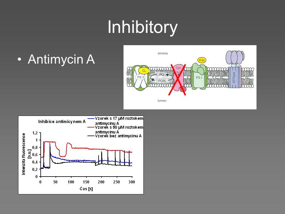 Inhibitory Antimycin A
