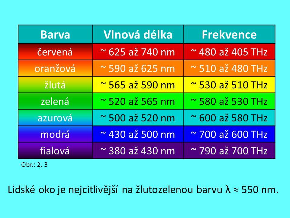 Lidské oko je nejcitlivější na žlutozelenou barvu λ ≈ 550 nm. Obr.: 2, 3 BarvaVlnová délkaFrekvence červená~ 625 až 740 nm~ 480 až 405 THz oranžová~ 5