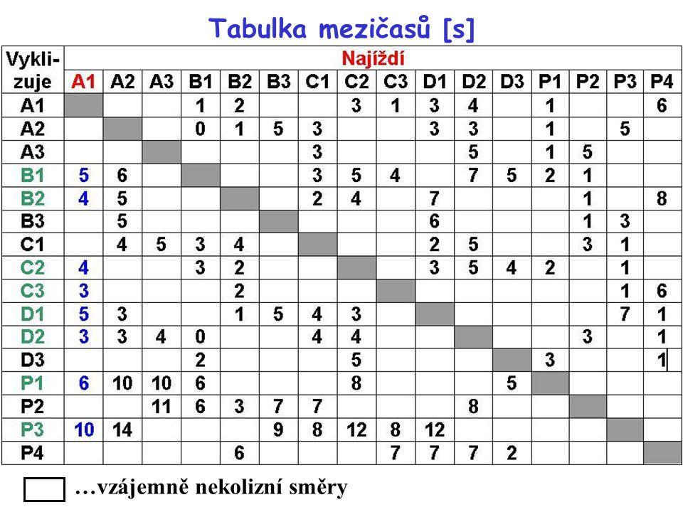 Tabulka mezičasů [s] …vzájemně nekolizní směry