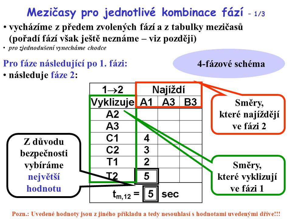 Mezičasy pro jednotlivé kombinace fází – 1/3 vycházíme z předem zvolených fází a z tabulky mezičasů (pořadí fází však ještě neznáme – viz později) pro