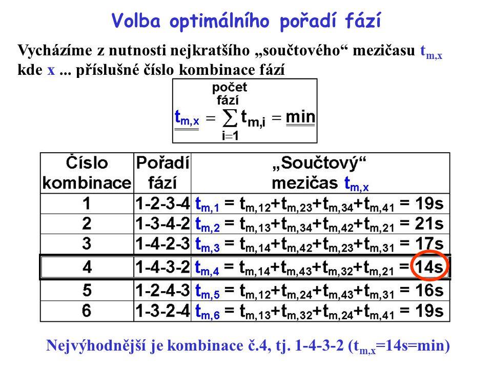 """Volba optimálního pořadí fází Vycházíme z nutnosti nejkratšího """"součtového"""" mezičasu t m,x kde x... příslušné číslo kombinace fází Nejvýhodnější je ko"""