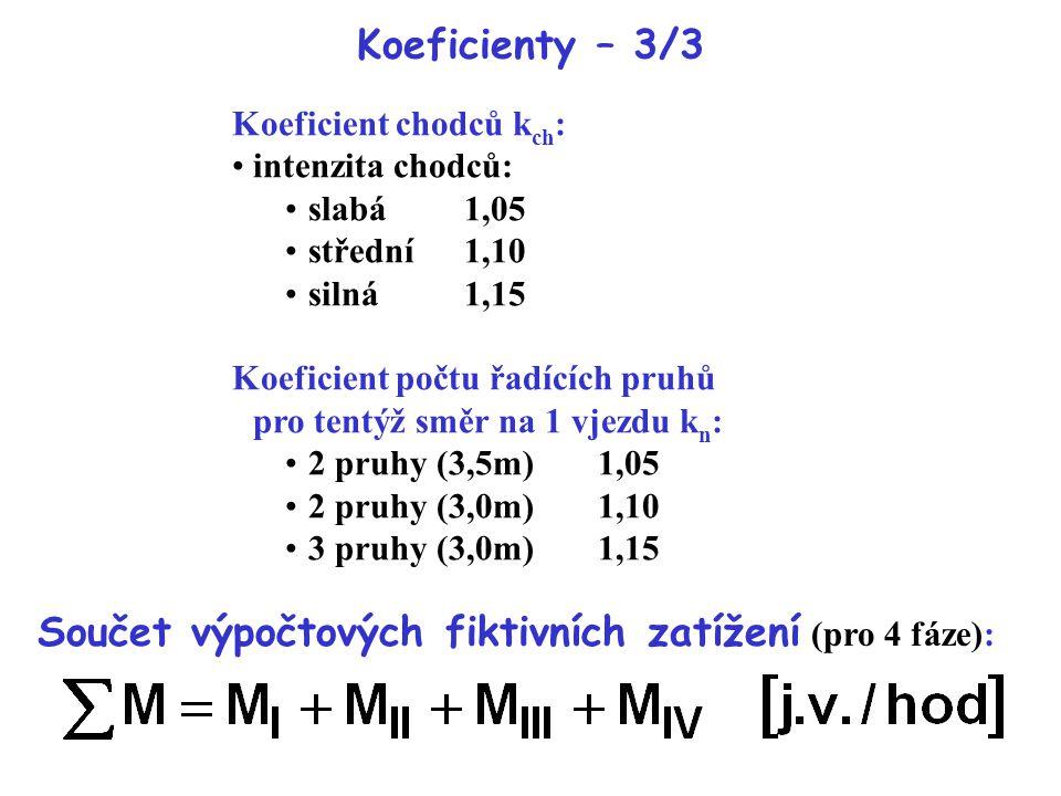 Koeficienty – 3/3 Koeficient chodců k ch : intenzita chodců: slabá1,05 střední1,10 silná1,15 Koeficient počtu řadících pruhů pro tentýž směr na 1 vjez