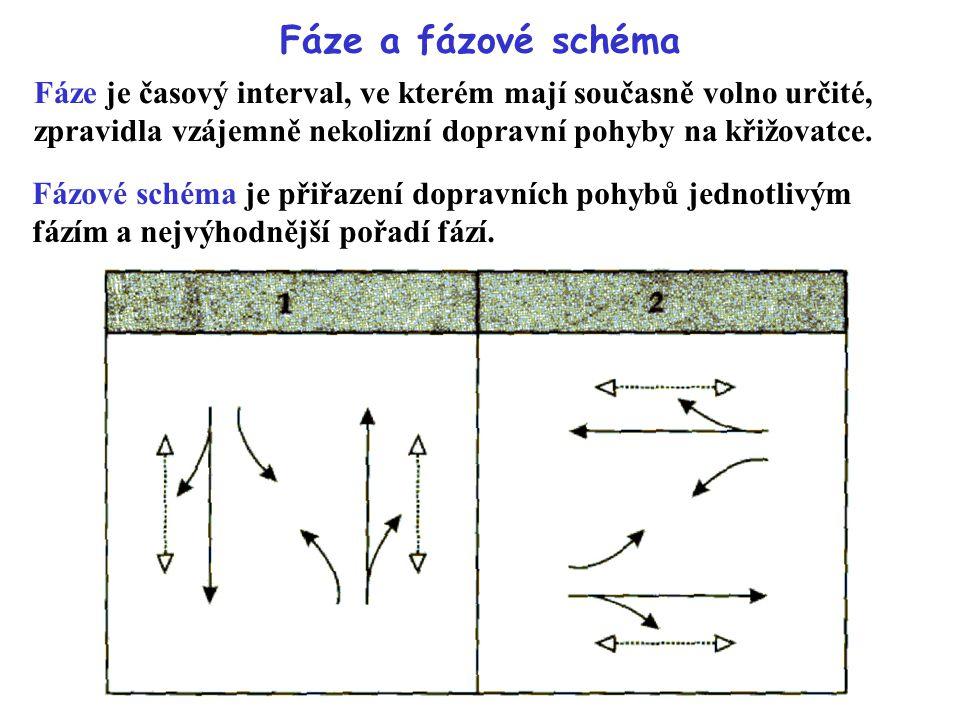 Fáze a fázové schéma Fáze je časový interval, ve kterém mají současně volno určité, zpravidla vzájemně nekolizní dopravní pohyby na křižovatce. Fázové