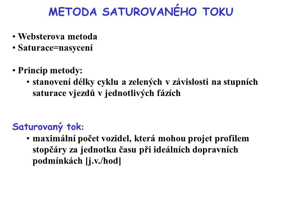 METODA SATUROVANÉHO TOKU Websterova metoda Saturace=nasycení Princip metody: stanovení délky cyklu a zelených v závislosti na stupních saturace vjezdů