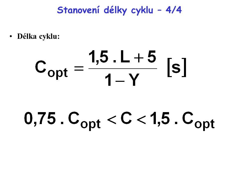 Stanovení délky cyklu – 4/4 Délka cyklu: