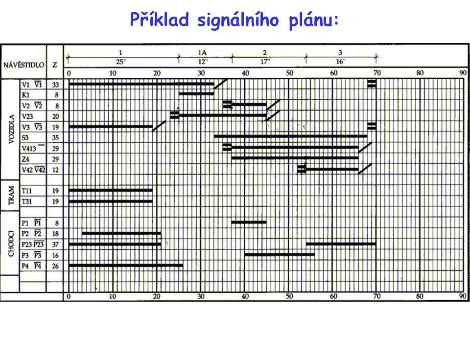 Příklad signálního plánu: