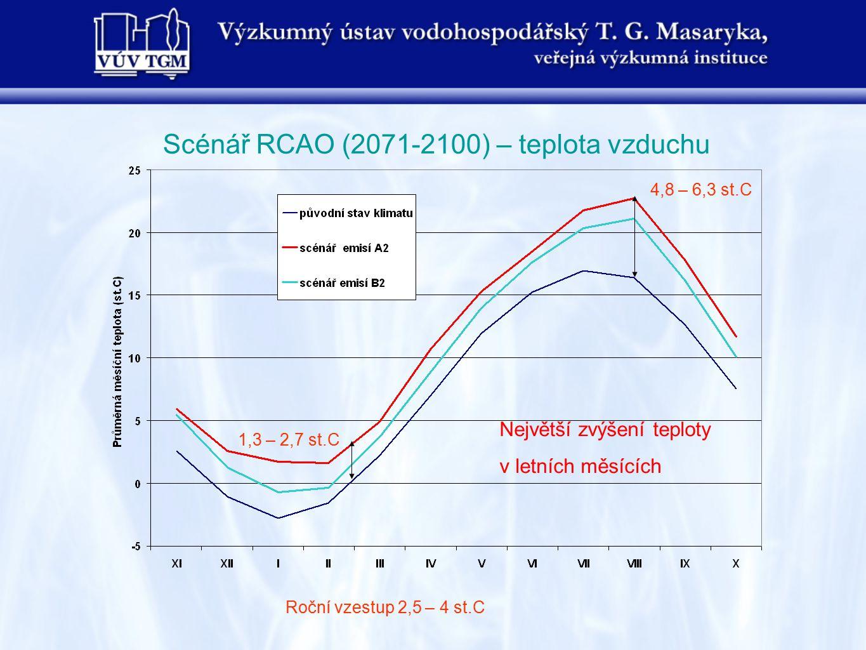 Scénář RCAO (2071-2100) – teplota vzduchu Největší zvýšení teploty v letních měsících 4,8 – 6,3 st.C 1,3 – 2,7 st.C Roční vzestup 2,5 – 4 st.C