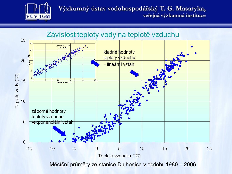 Měsíční průměry ze stanice Dluhonice v období 1980 – 2006 Závislost teploty vody na teplotě vzduchu kladné hodnoty teploty vzduchu - lineární vztah zá