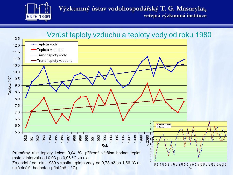 Vzrůst teploty vzduchu a teploty vody od roku 1980 Průměrný růst teploty kolem 0,04 °C, přičemž většina hodnot teplot roste v intervalu od 0,03 po 0,0
