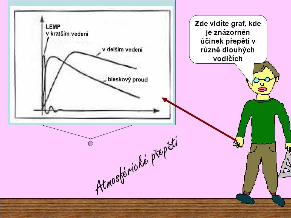 - atmosférická přepětí (angl. zkratka LEMP = lightning electromagnetic pulse) - spínací přepětí vzniklá při spínání v obvodech a sítích (angl. zkratka