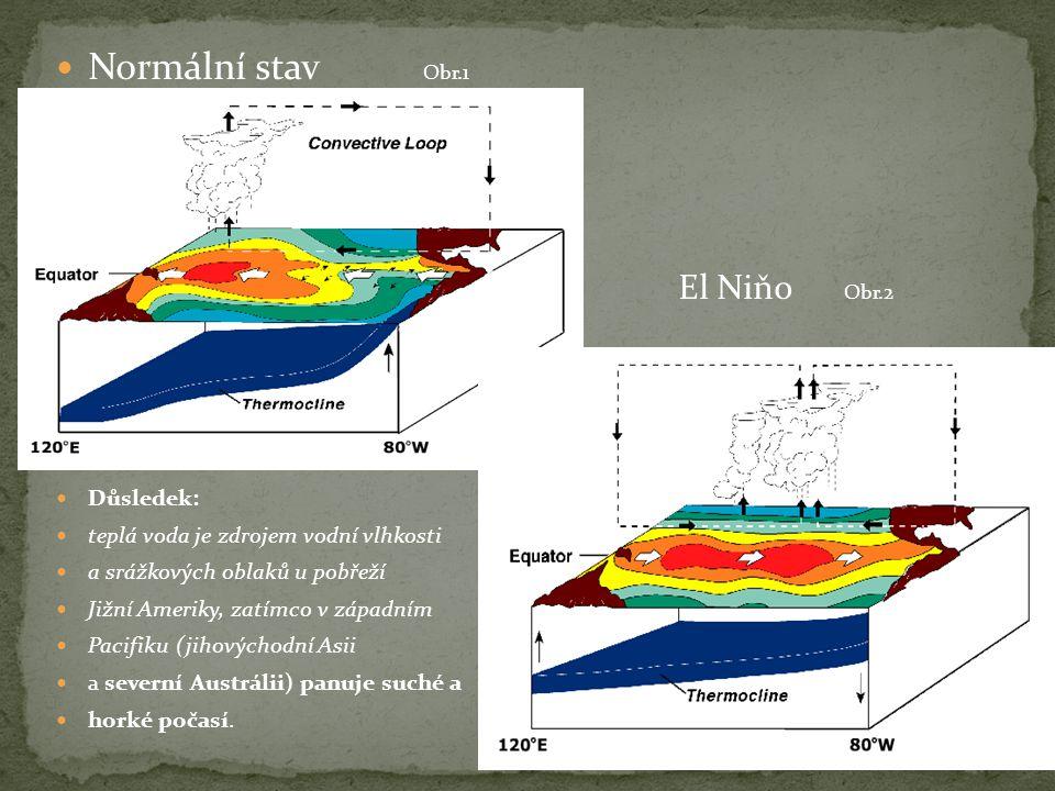 Normální stav Obr.1 El Niňo Obr.2 Důsledek: teplá voda je zdrojem vodní vlhkosti a srážkových oblaků u pobřeží Jižní Ameriky, zatímco v západním Pacifiku (jihovýchodní Asii a severní Austrálii) panuje suché a horké počasí.