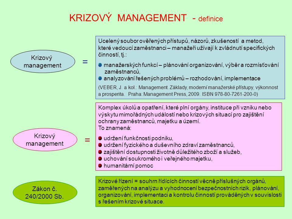 KRIZOVÝ MANAGEMENT - definice Krizový management Ucelený soubor ověřených přístupů, názorů, zkušeností a metod, které vedoucí zaměstnanci – manažeři u