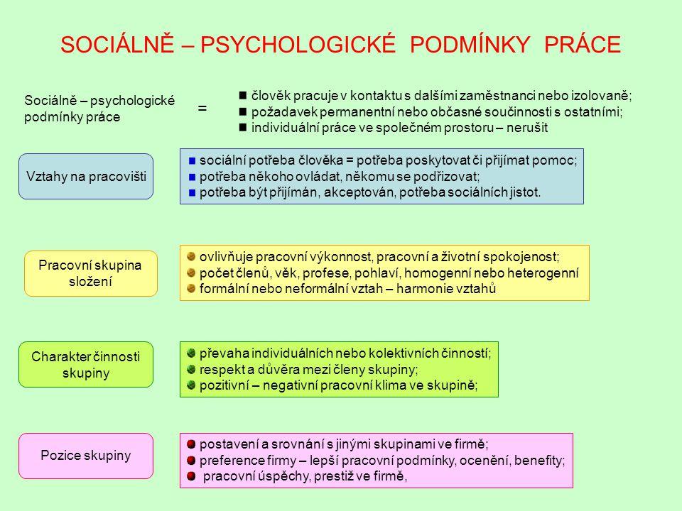 SOCIÁLNĚ – PSYCHOLOGICKÉ PODMÍNKY PRÁCE Sociálně – psychologické podmínky práce = člověk pracuje v kontaktu s dalšími zaměstnanci nebo izolovaně; poža