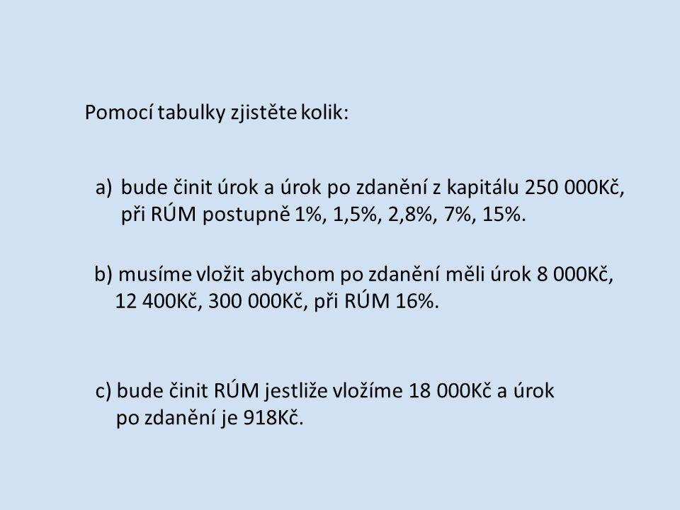 Pomocí tabulky zjistěte kolik: a)bude činit úrok a úrok po zdanění z kapitálu 250 000Kč, při RÚM postupně 1%, 1,5%, 2,8%, 7%, 15%.