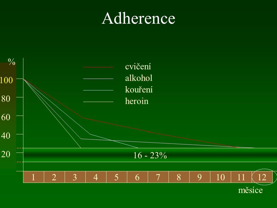 Adherence 123456798101112 20 40 60 80 100 % heroin kouření alkohol cvičení 16 - 23% měsíce