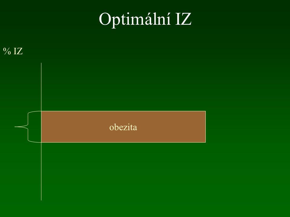 Optimální IZ obezita % IZ