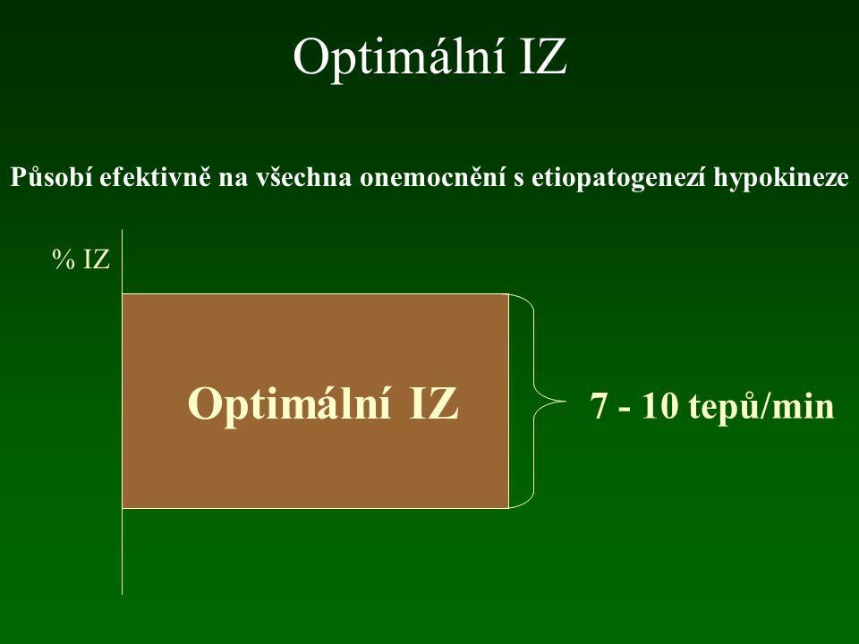 Optimální IZ Působí efektivně na všechna onemocnění s etiopatogenezí hypokineze % IZ 7 - 10 tepů/min