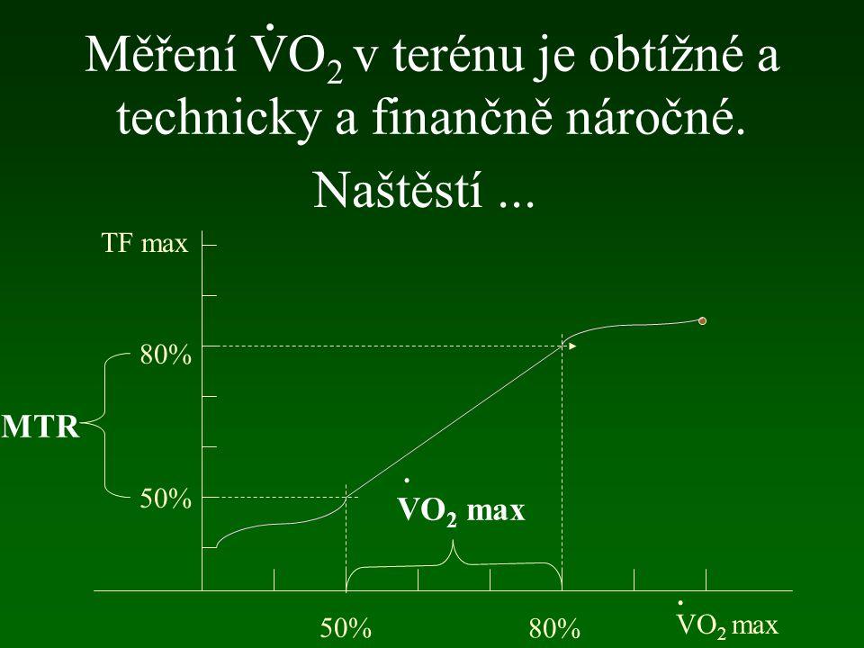 Měření VO 2 v terénu je obtížné a technicky a finančně náročné. VO 2 max 50% 80% TF max 50% 80% Naštěstí... MTR. VO 2 max..