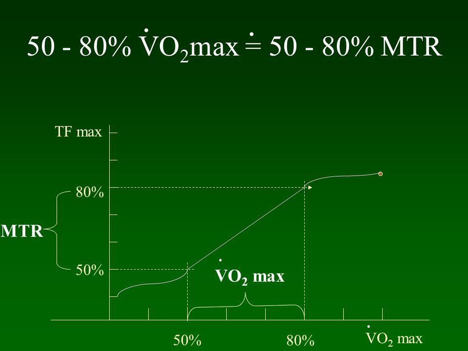 50 - 80% VO 2 max = 50 - 80% MTR VO 2 max 50% 80% TF max 50% 80%... MTR VO 2 max.