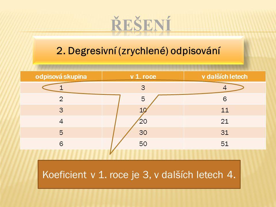 2. Degresivní (zrychlené) odpisování Koeficient v 1.