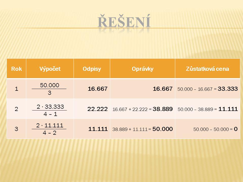 RokVýpočetOdpisyOprávkyZůstatková cena 116.667 50.000 – 16.667 = 33.333 222.222 16.667 + 22.222 = 38.889 50.000 – 38.889 = 11.111 311.111 38.889 + 11.111 = 50.000 50.000 – 50.000 = 0 50.000 3 4 – 1 4 – 2