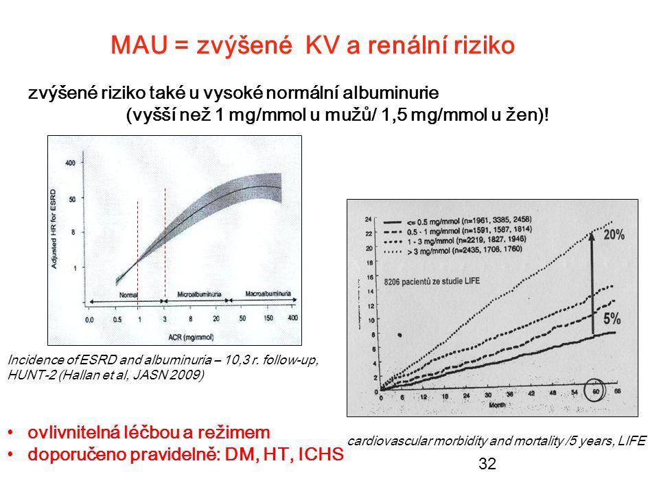 32 MAU = zvýšené KV a renální riziko zvýšené riziko také u vysoké normální albuminurie (vyšší než 1 mg/mmol u mužů/ 1,5 mg/mmol u žen)! cardiovascular