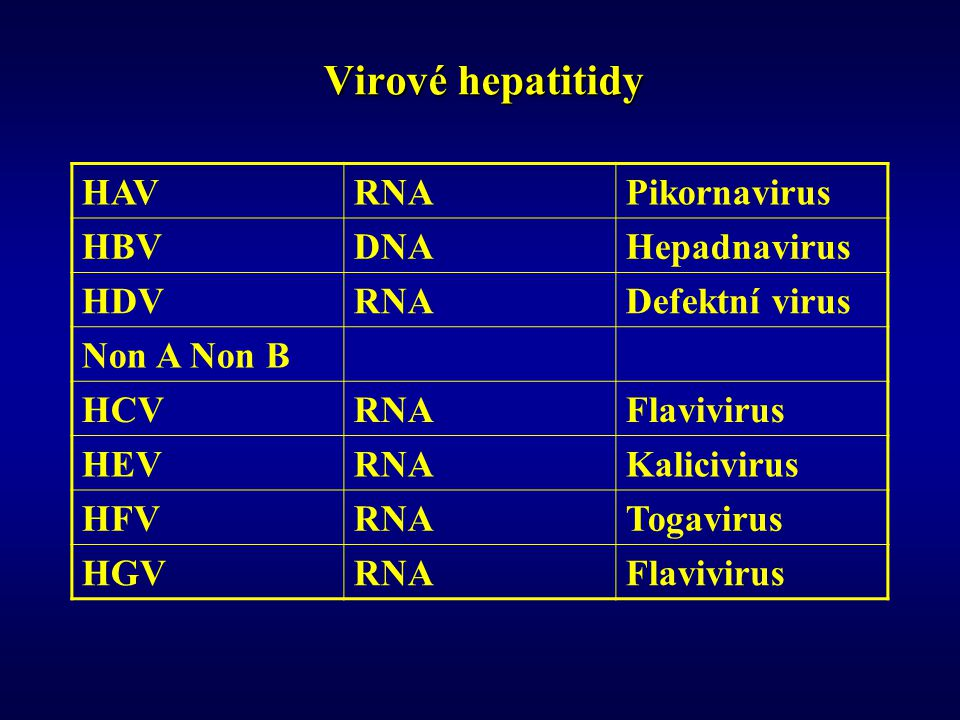 Virové hepatitidy HAVRNAPikornavirus HBVDNAHepadnavirus HDVRNADefektní virus Non A Non B HCVRNAFlavivirus HEVRNAKalicivirus HFVRNATogavirus HGVRNAFlavivirus