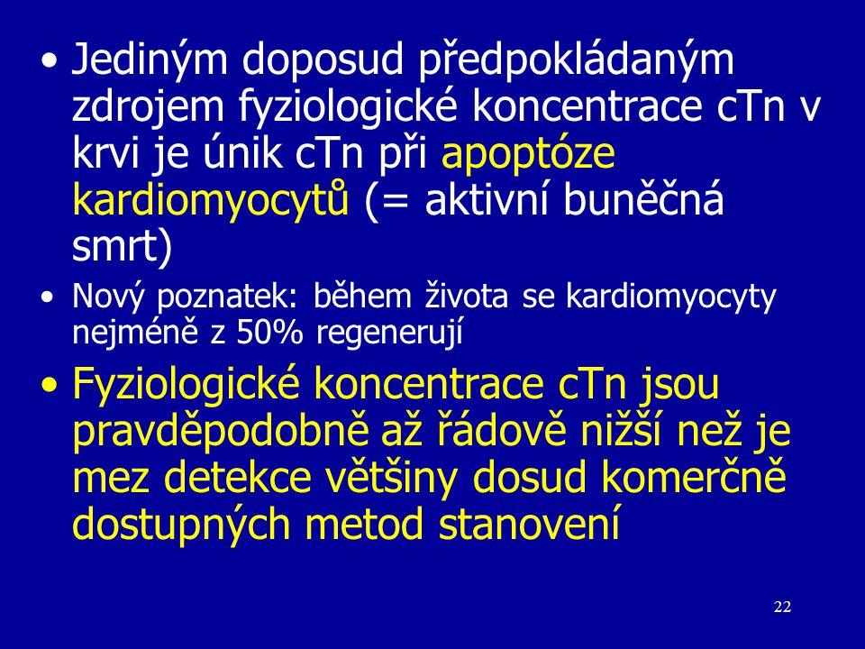 22 Jediným doposud předpokládaným zdrojem fyziologické koncentrace cTn v krvi je únik cTn při apoptóze kardiomyocytů (= aktivní buněčná smrt) Nový poz