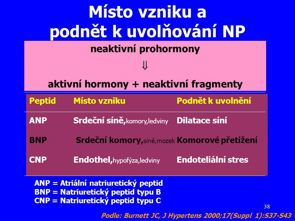 38 Místo vzniku a podnět k uvolňování NP Podle: Burnett JC, J Hypertens 2000;17(Suppl 1):S37-S43 ANP = Atriální natriuretický peptid BNP = Natriuretic