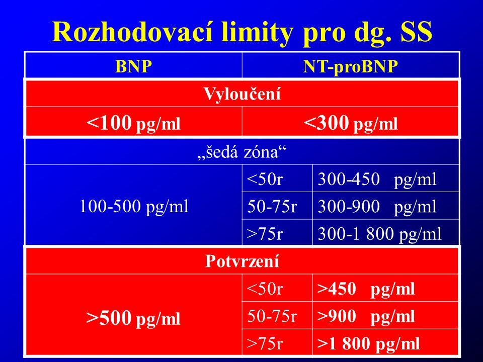 "45 Rozhodovací limity pro dg. SS BNPNT-proBNP Vyloučení <100 pg/ml <300 pg/ml ""šedá zóna"" 100-500 pg/ml <50r300-450 pg/ml 50-75r300-900 pg/ml >75r300-"