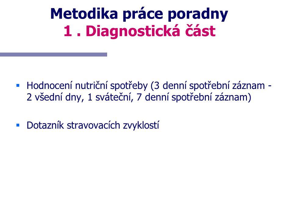 Metodika práce poradny 1. Diagnostická část   Hodnocení nutriční spotřeby (3 denní spotřební záznam - 2 všední dny, 1 sváteční, 7 denní spotřební zá
