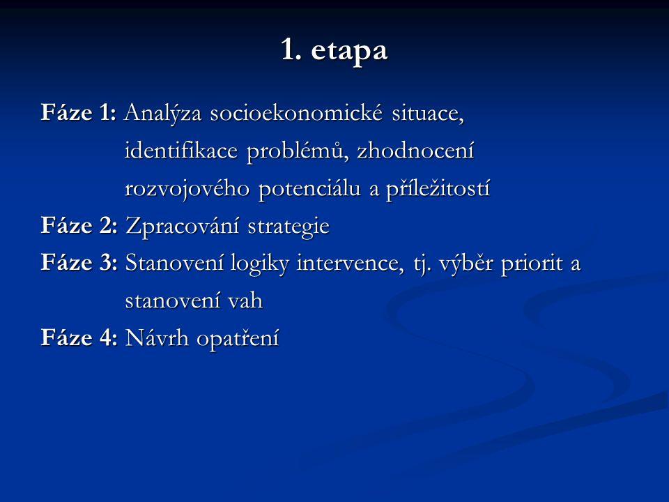 2.etapa Fáze 1: Dokončení popisu priorit a opatření Fáze 2: Dopracování (popř.